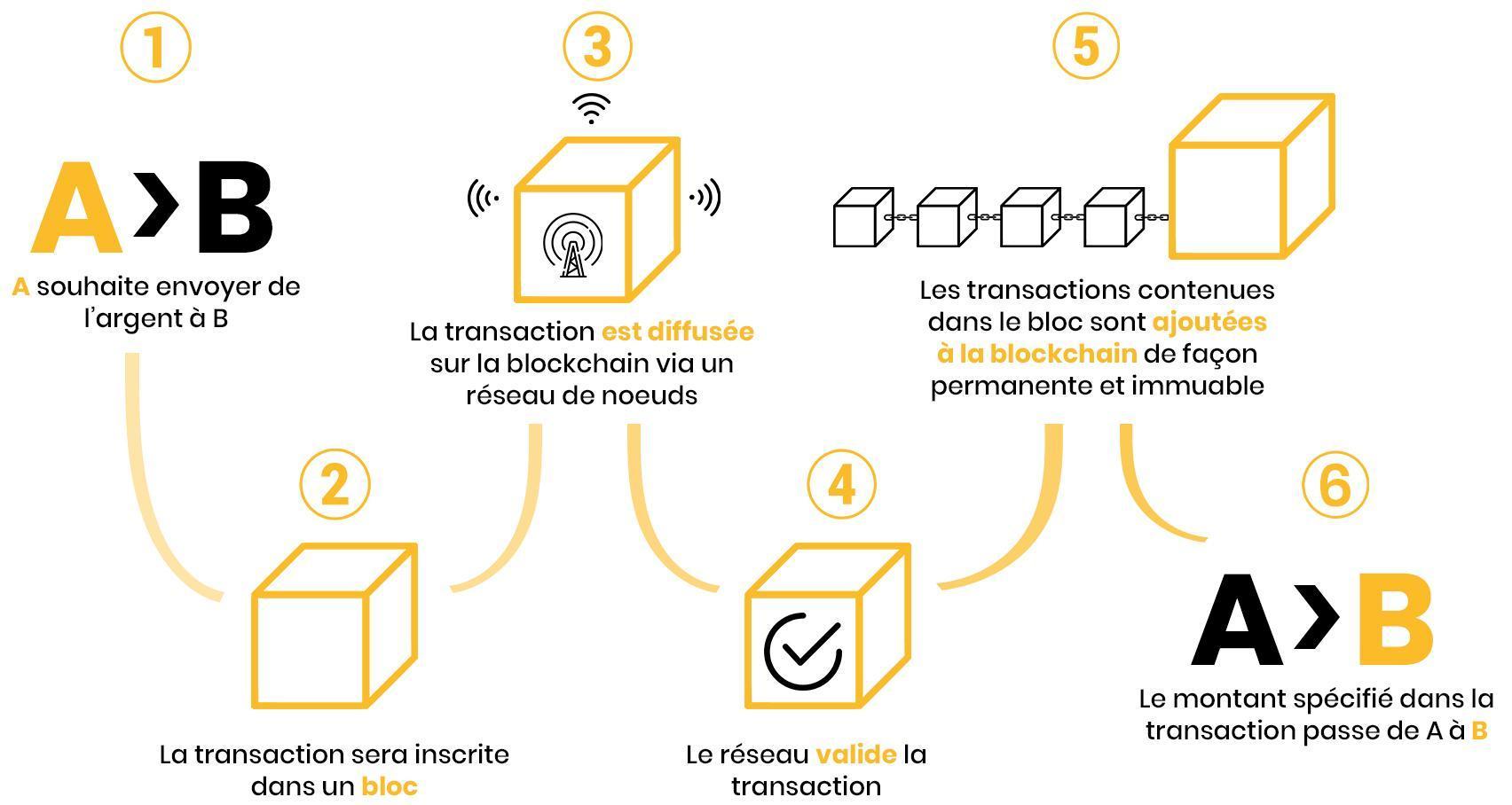 Fonctionnement transaction blockchain