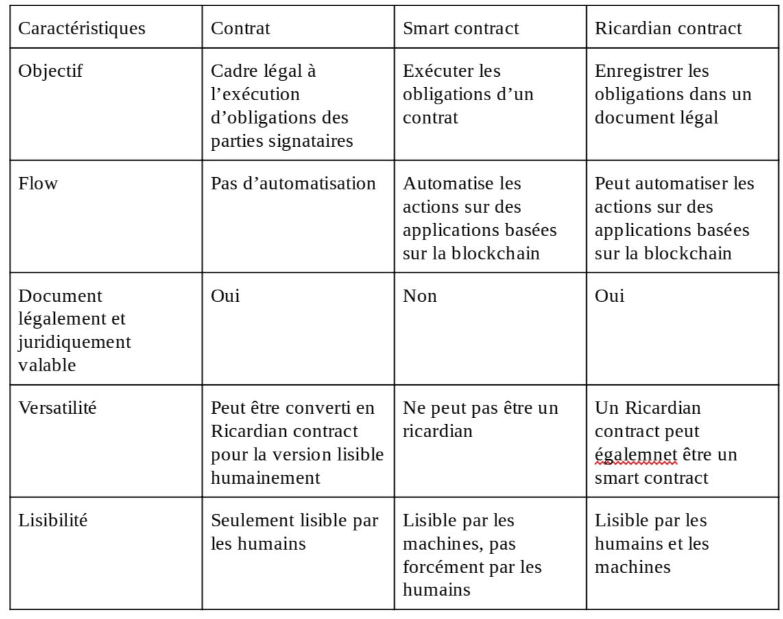 Tableau comparatif entre les Ricardian contracts et les smart contracts