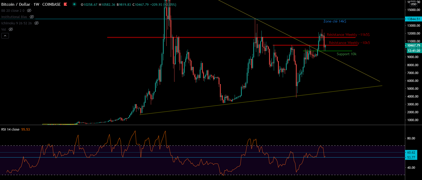 Le Bitcoin sur ses supports en Weekly