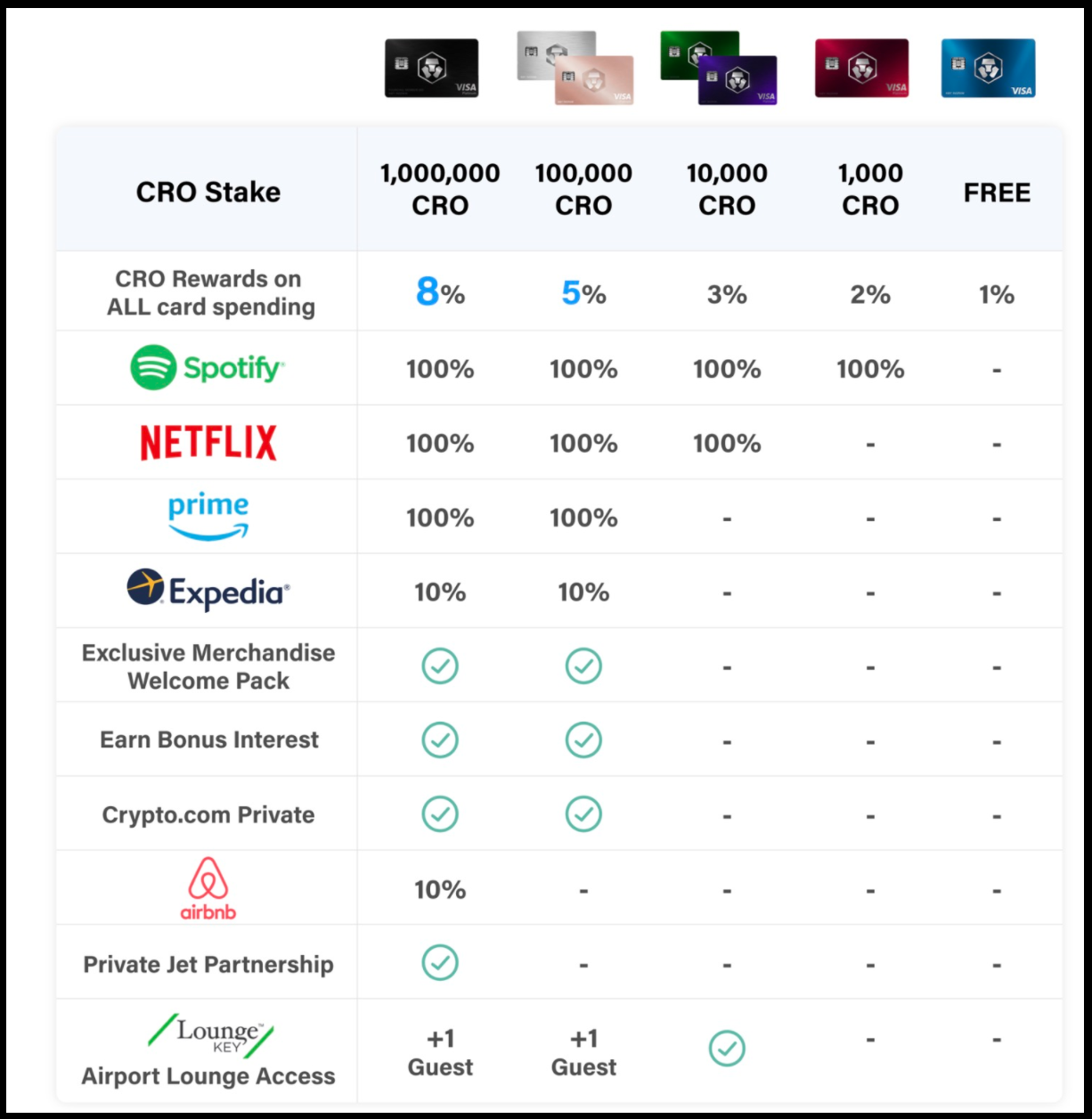 Crypto.com Cashback