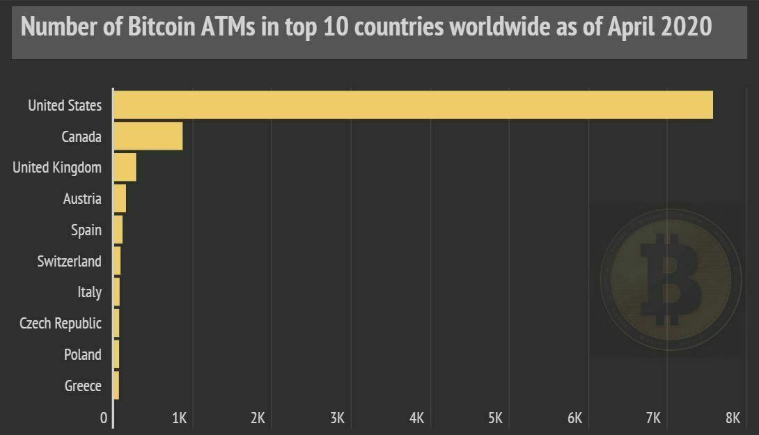 Répartition distributeurs bitcoins BTC dans le monde