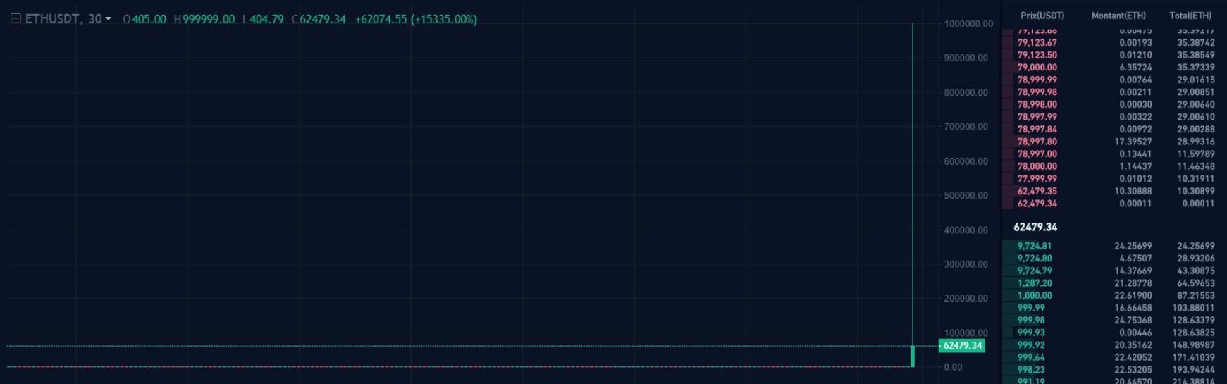 ETH/USDT Crypto.com