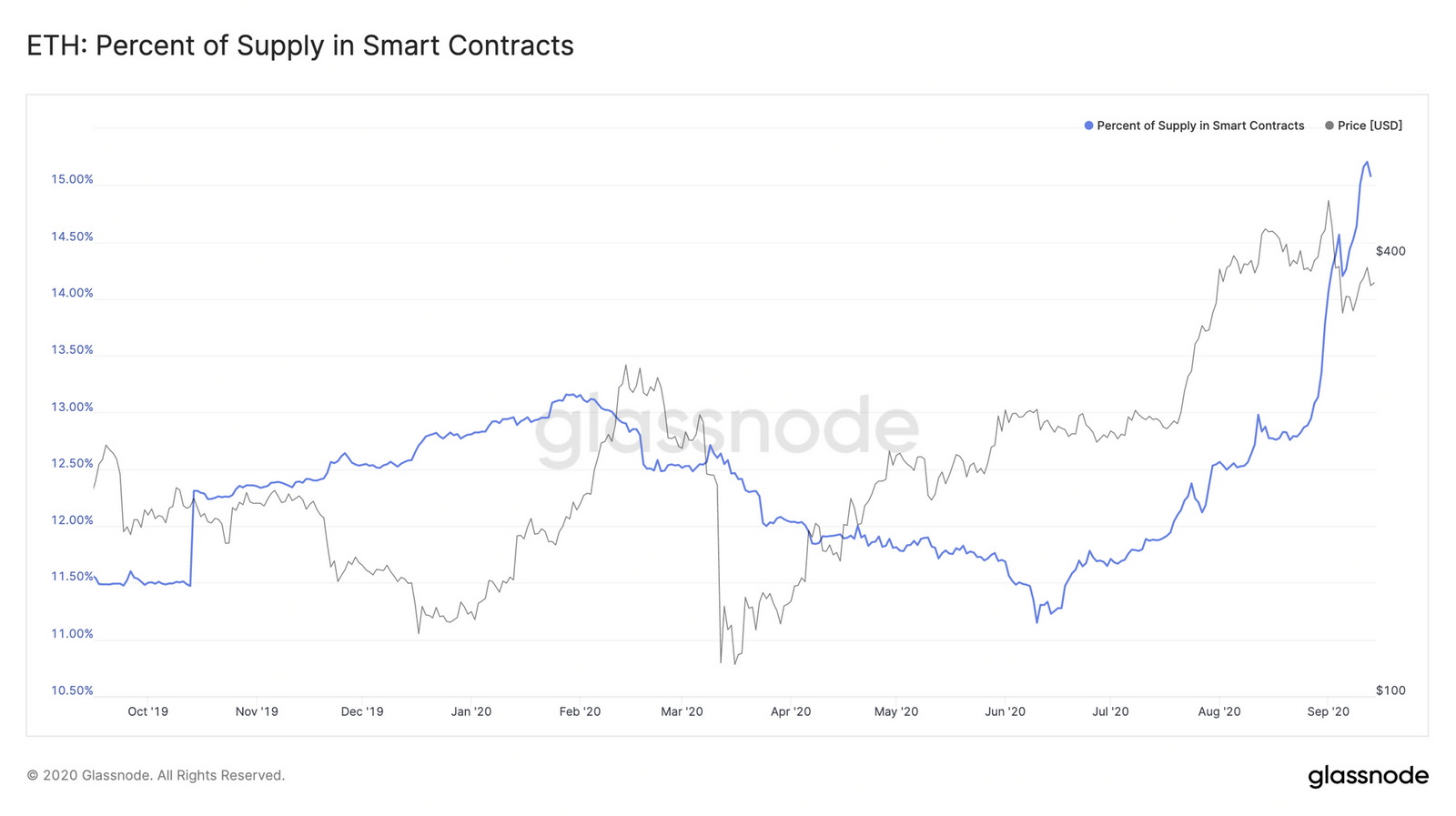 Part des ETH verrouillés dans des smart contracts