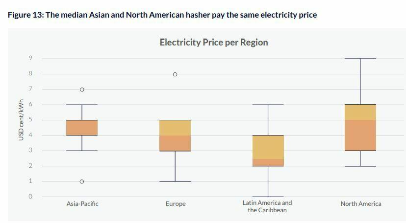 Prix médian de l'électricité mining minage Chine Etats-Unis