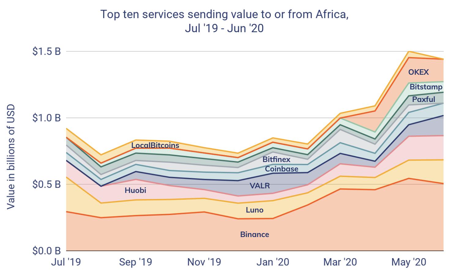 Binance VS autres exchanges Afrique