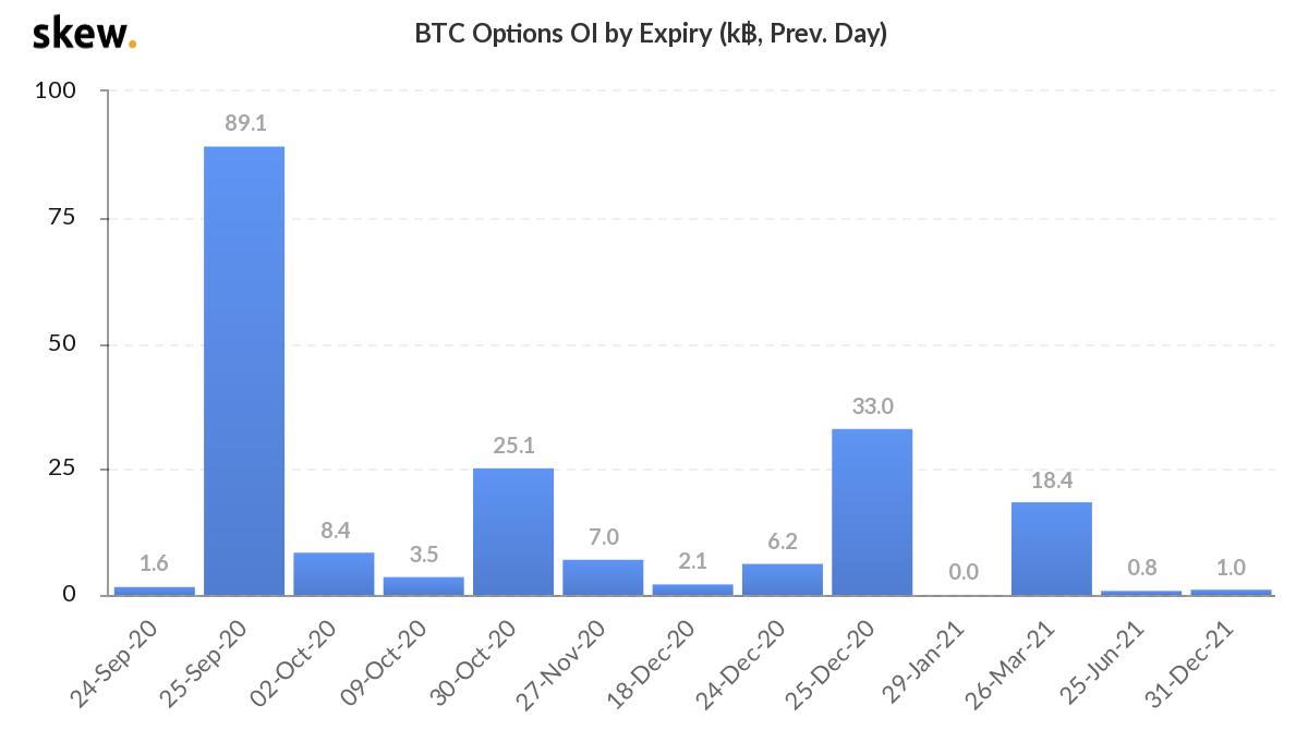 Expiration Options Bitcoin