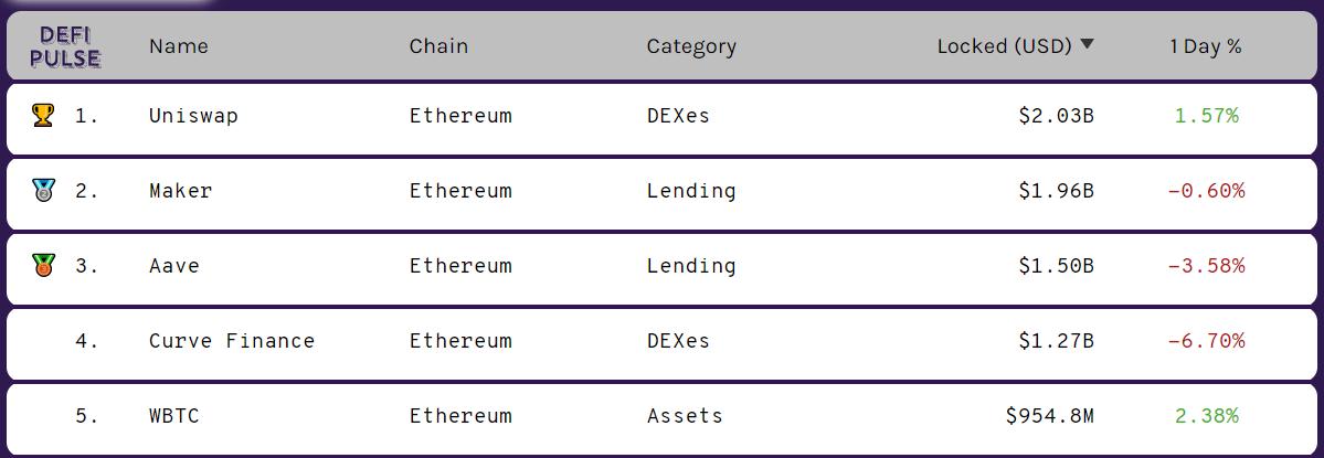 Classement protocoles de la DeFi