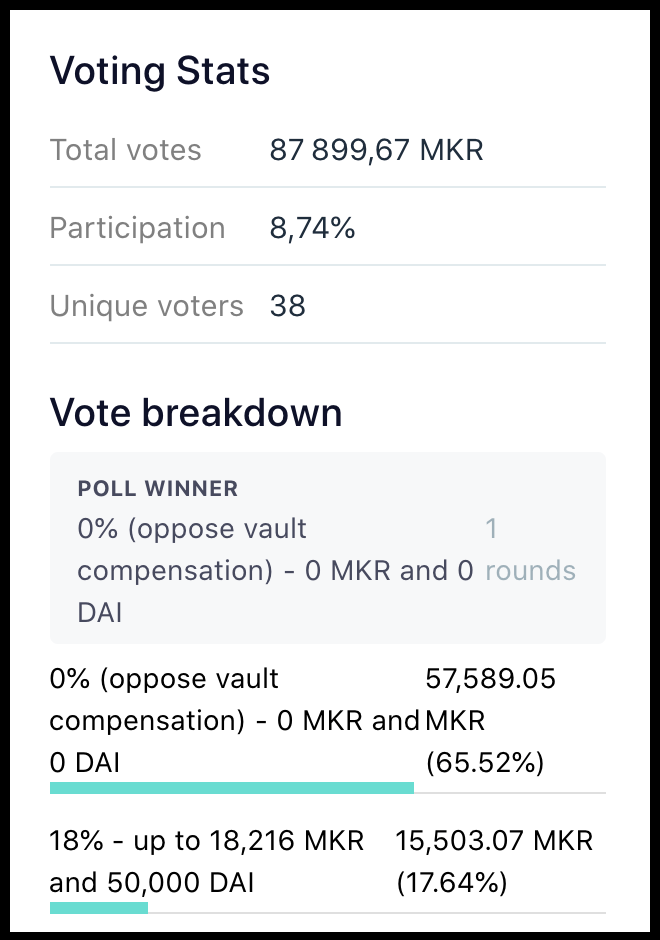MakerDAO Vote