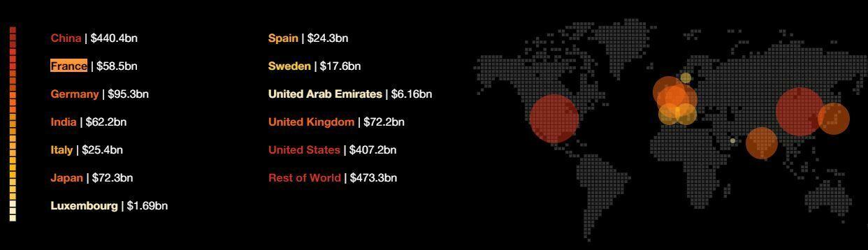 PIB pays monde affectés par blockchain