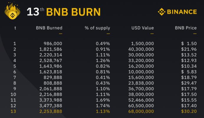 Historique des burns de BNB par Binance