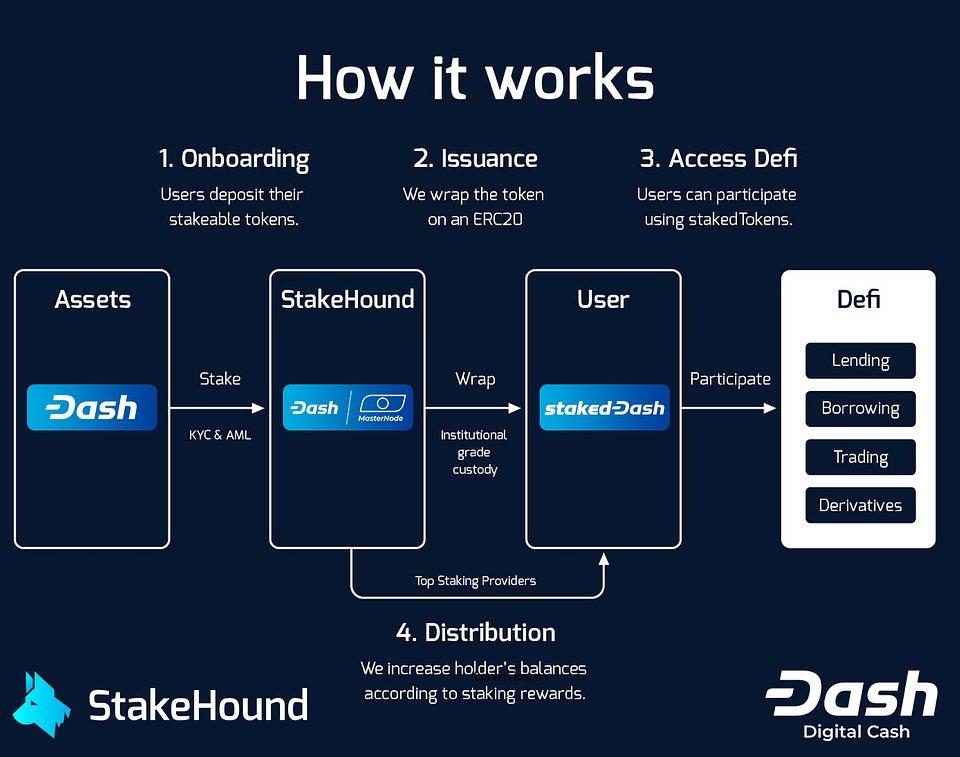 Dash StakeHound fonctionnement DeFi