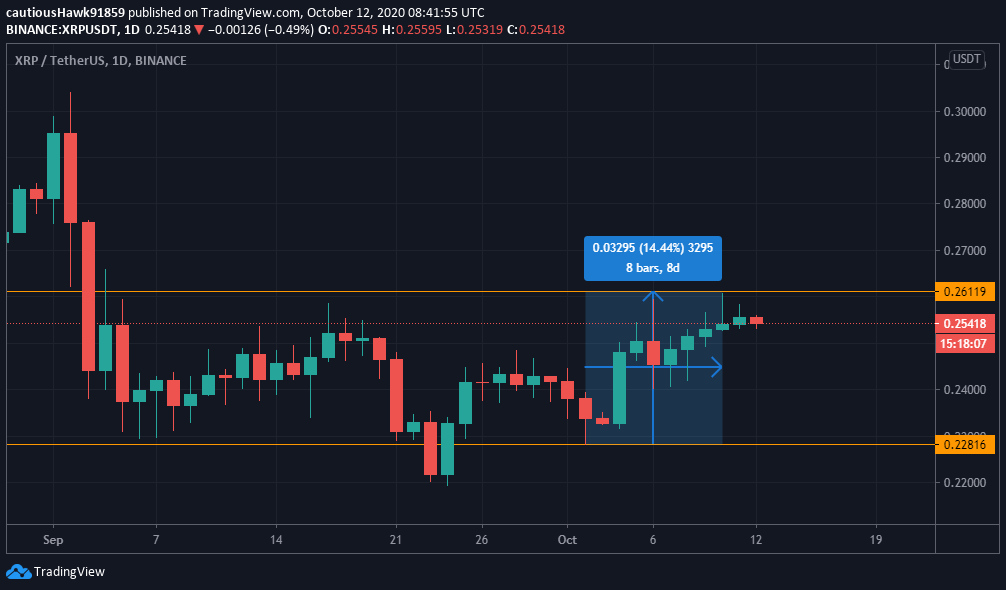XRP Ripple cours 2020