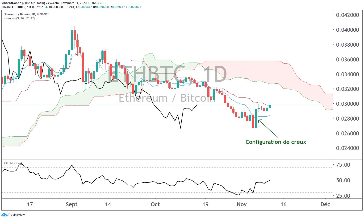 Ratio ETH/BTC