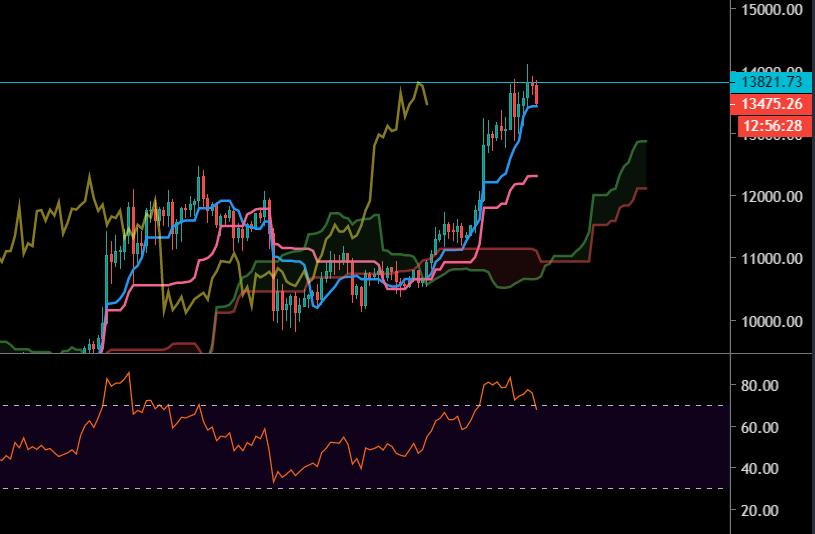 Le Bitcoin tient sa tendance haussière