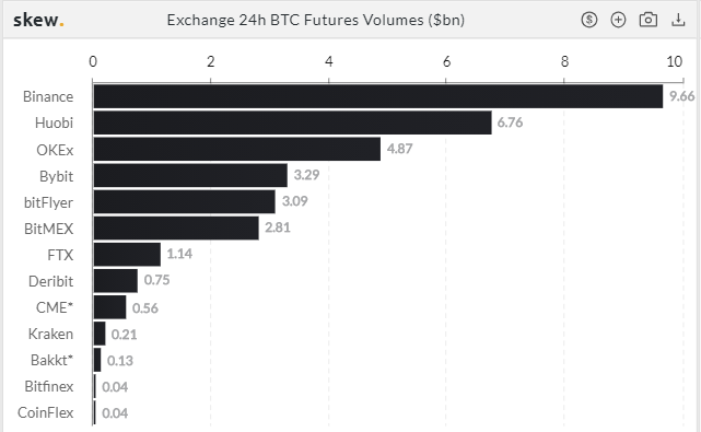 Bitcoin Contrats à terme