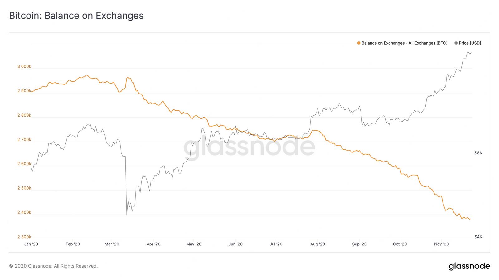 bitcoins stockés sur exchanges en 2020 BTC