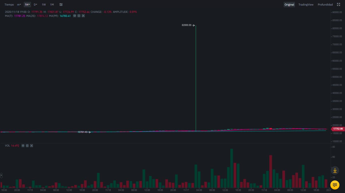 Bug Bitcoin Binance