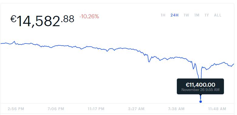 Coinbase chute Bitcoin