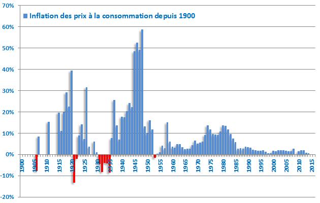 Indice des prix à la consommation 1900 - 2015