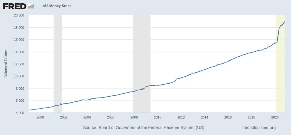Masse monétaire M2 dollar 1999 2020