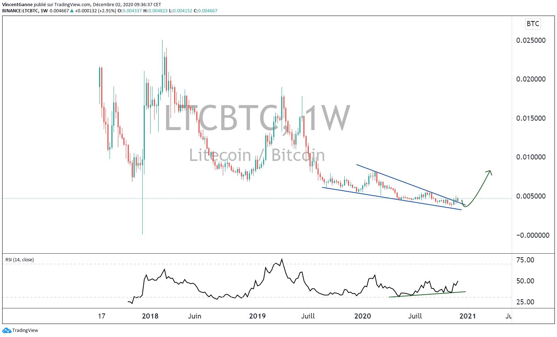 Graphique LTC/BTC