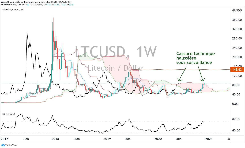 Graphique LTC/USD