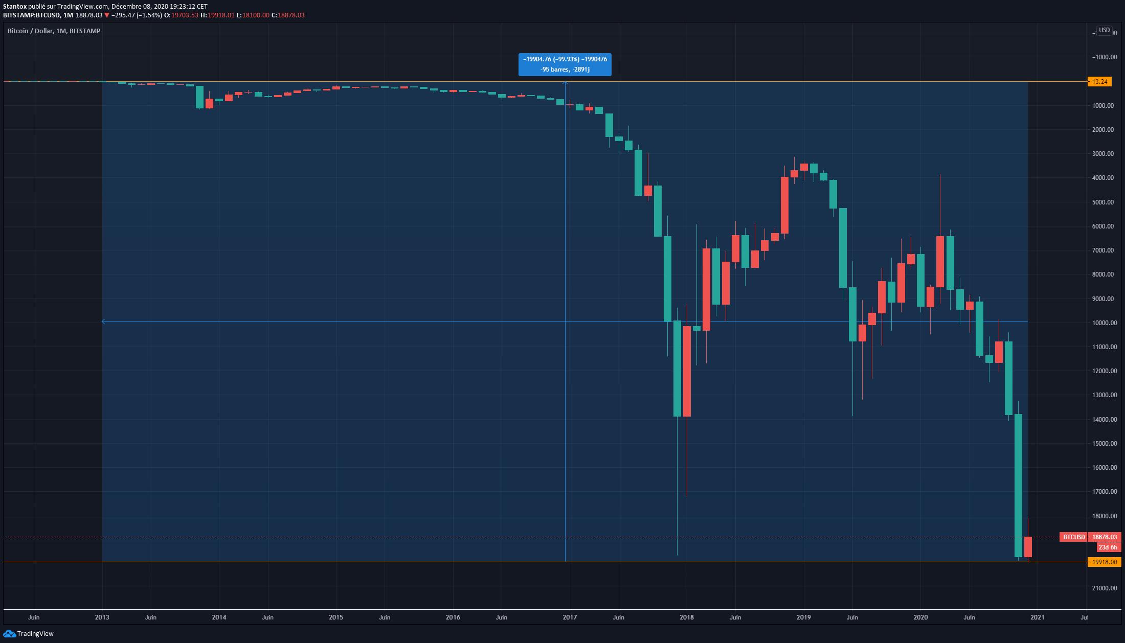 Graphique USD/BTC