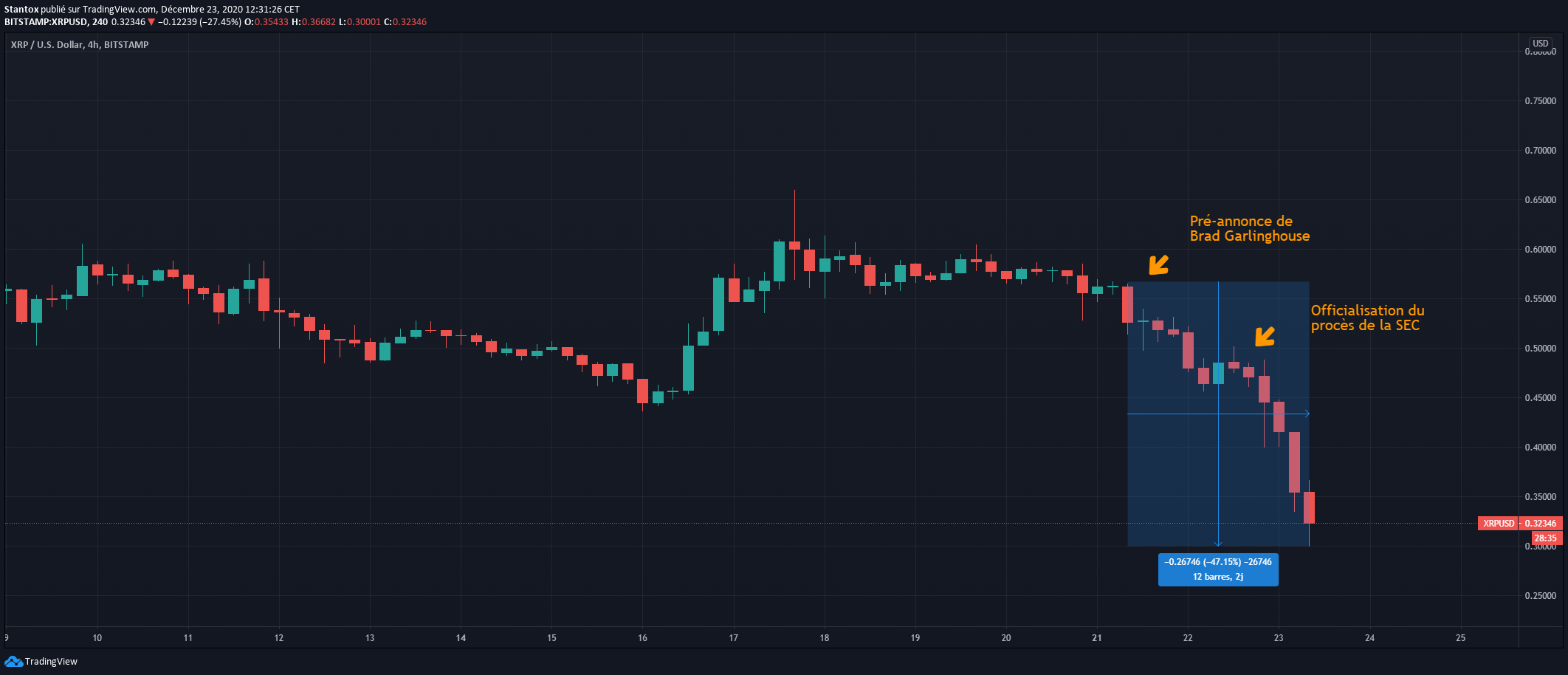 Cours Ripple XRP