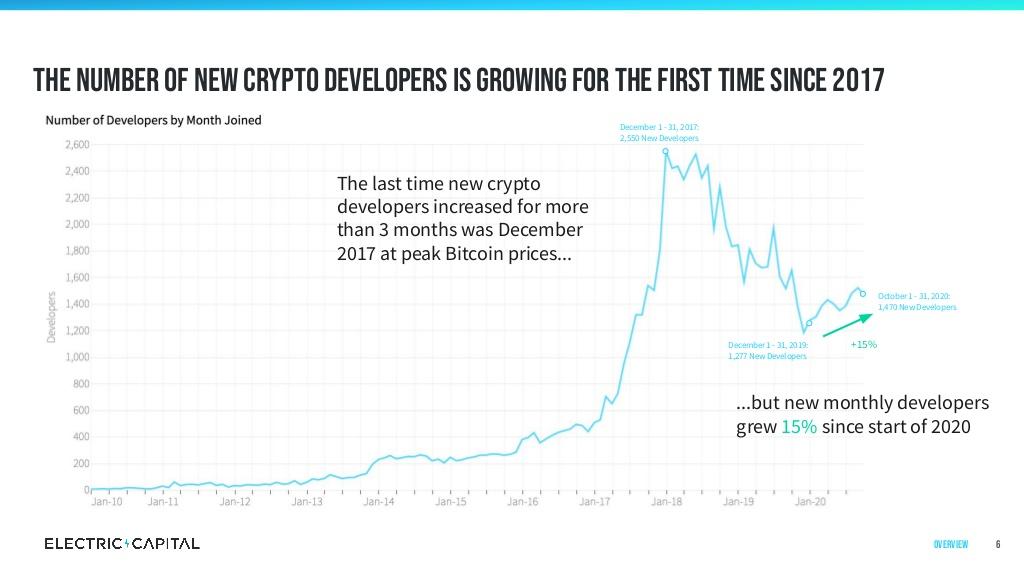 Progression des développeurs cryptos