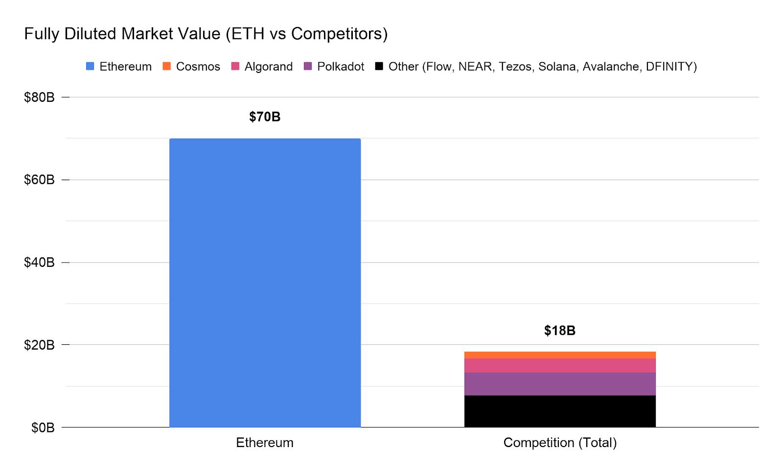 Rivaux Ethereum marchés