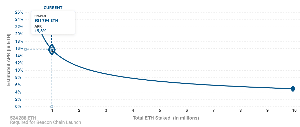 Ethereum Staking