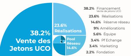 Répartition UCO