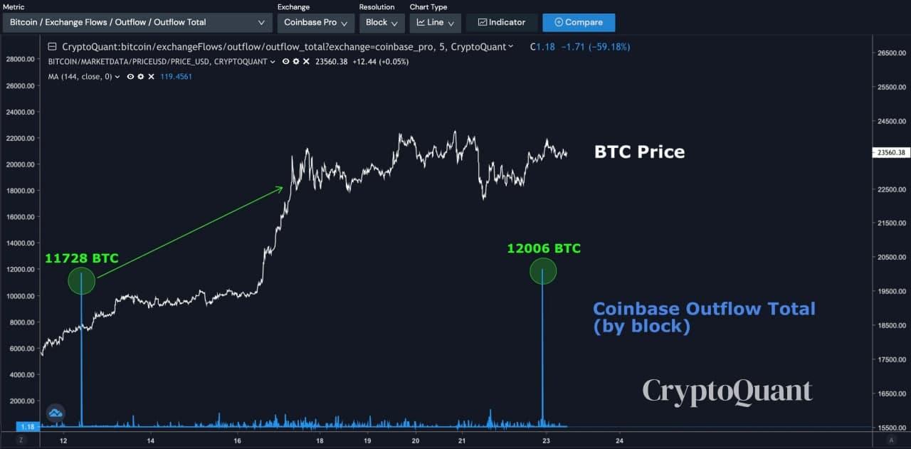 retrait de bitcoins par les institutionnels sur coinbase
