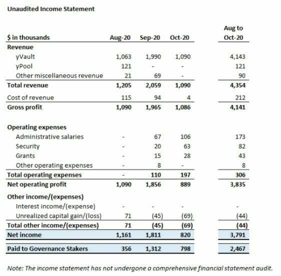 yearn rapport financier et profits générés 3ème trimestre 2020
