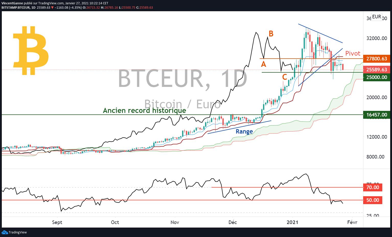 Graphique BTC/EUR