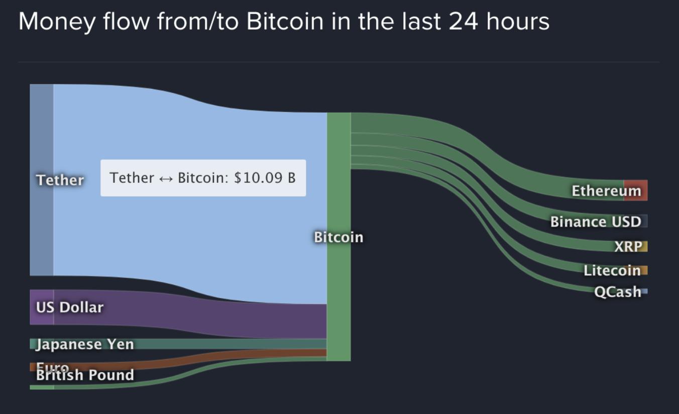 Part USDT dans l'écosystème crypto