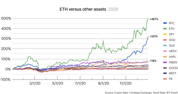 ETH comparaison autres actifs