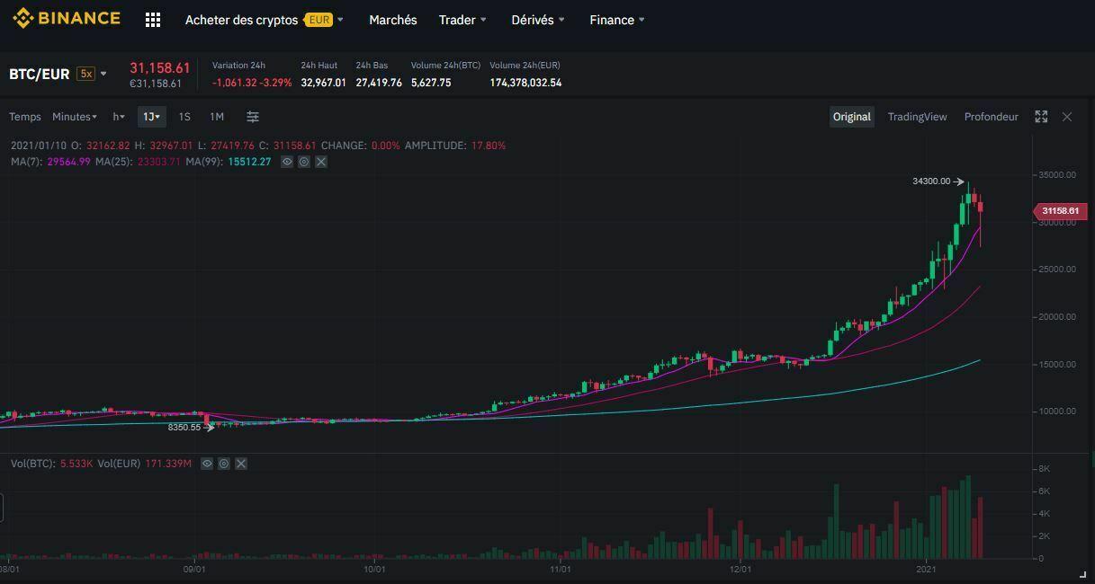 acheter bitcoin sur binance