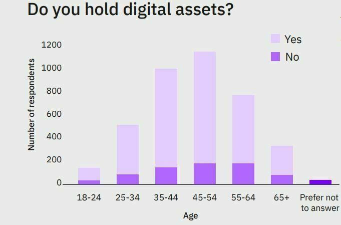 Investisseurs cryptomonnaies âgés