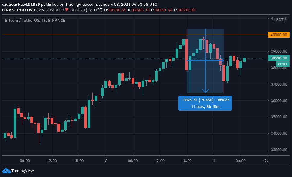 Bitcoin correction BTC bull run