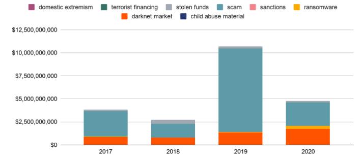 Fonds en cryptomonnaies reçus par les criminels