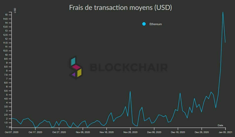 Frais de transaction moyens Ethereum