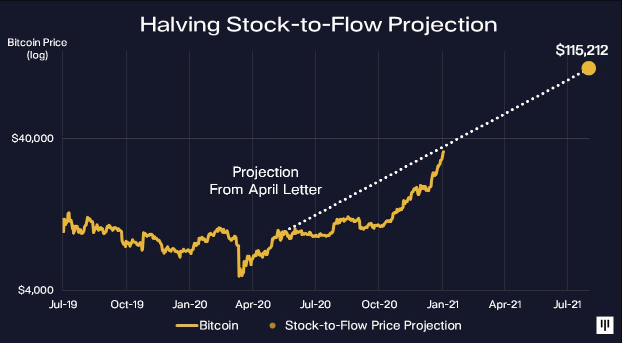 Progression Bitcoin BTC 115 000 dollars Pantera Capital