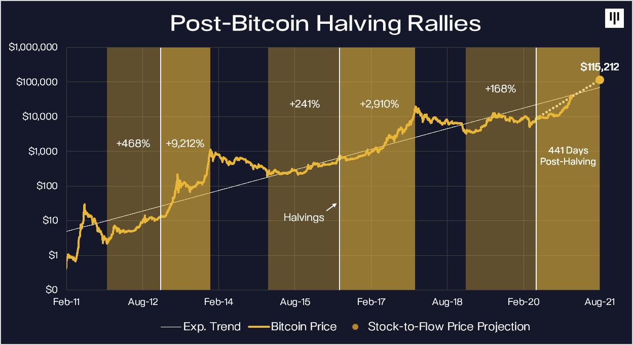 Bitcoin BTC halving prix cours Pantera Capital