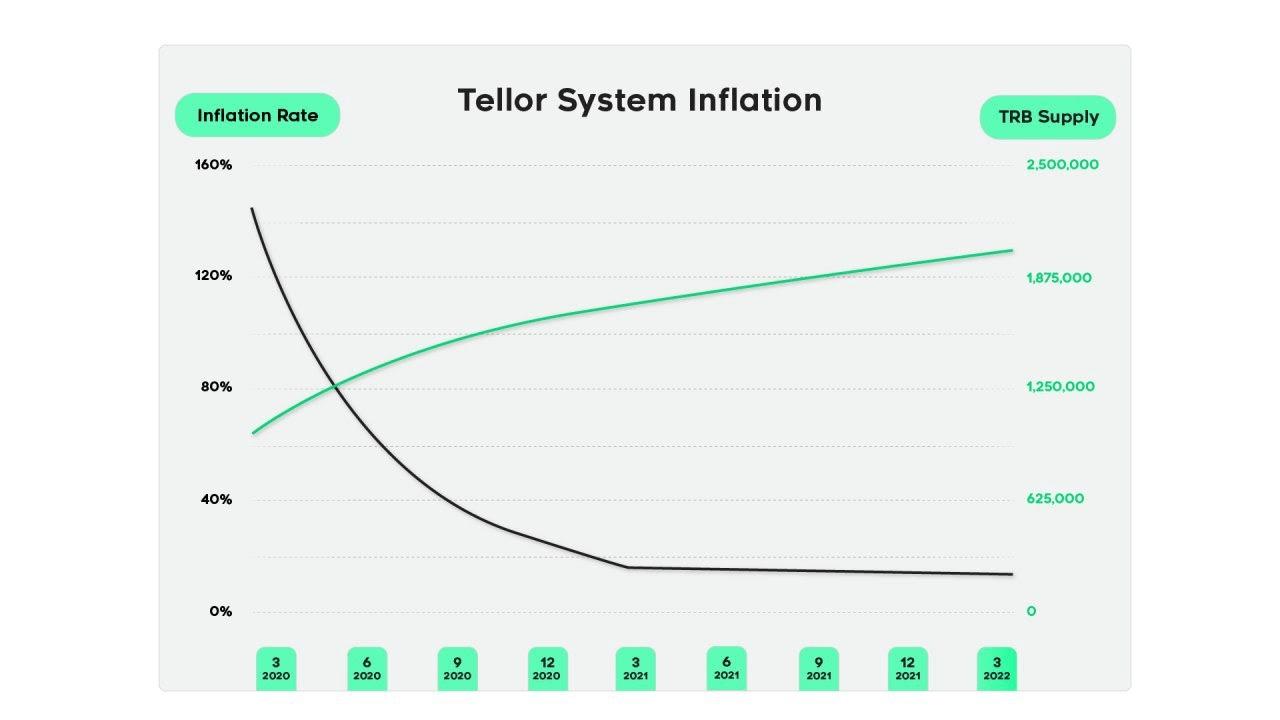 Taux d'inflation des TRB