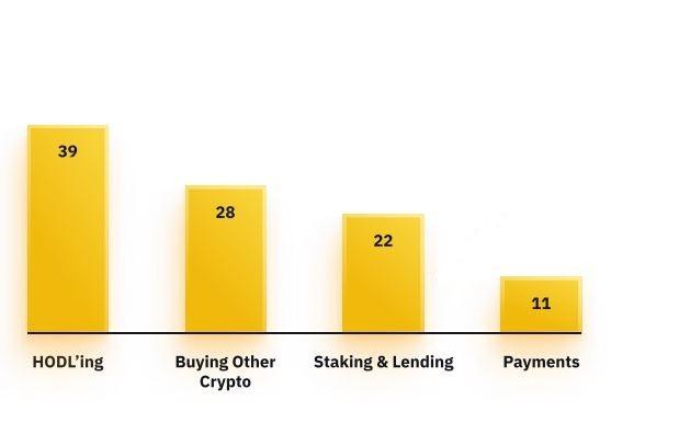 Utilisations cryptomonnaies sondage Binance investisseurs