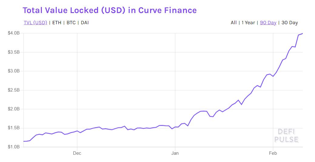 graphique curve finance