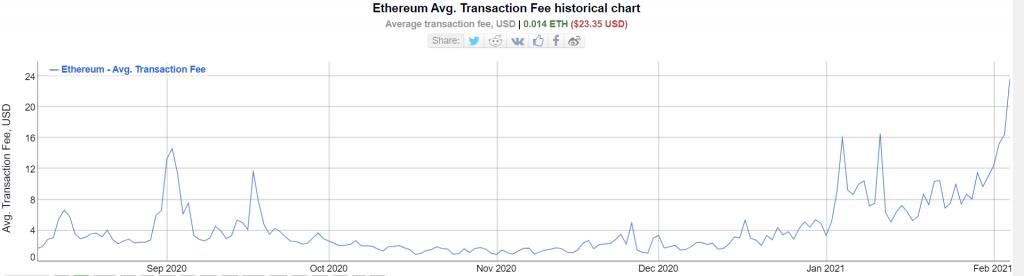 Graphique des frais de transaction d'Ethereum