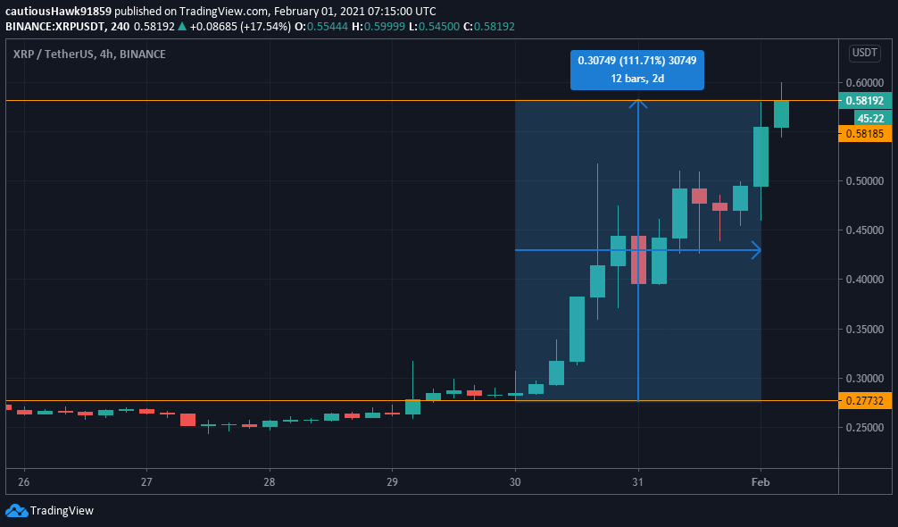 XRP Ripple pump cours