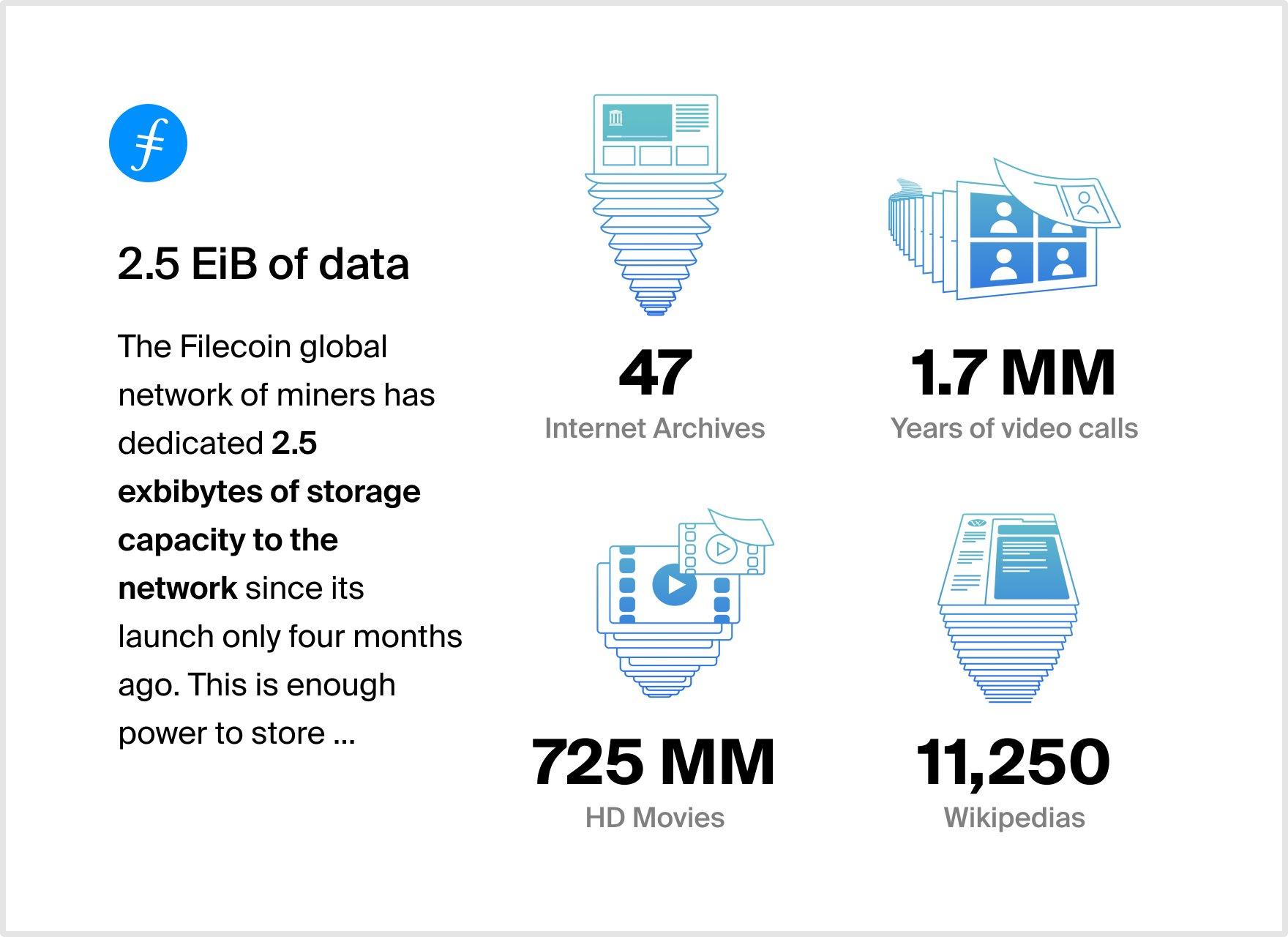 Filecoin 2.5 milliards de gigabytes de stockage